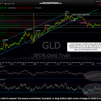 GLD weekly Sept 22nd