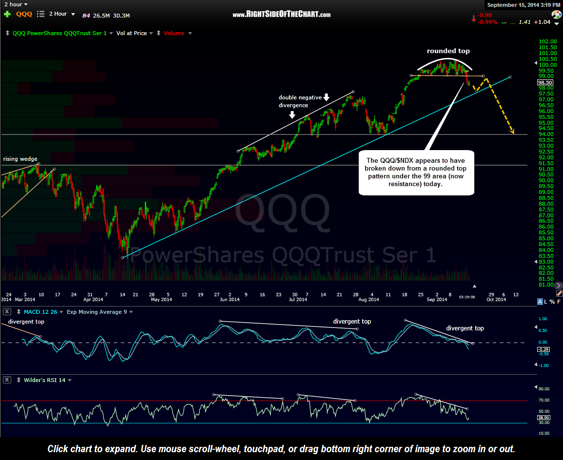 QQQ 120 minute Sept 15th