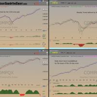 $COMPQ Quad Trends Oct 15th