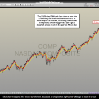 $COMPQ daily 20-50 ema trend Oct 15th