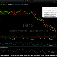 GDX 60 min Oct 8th