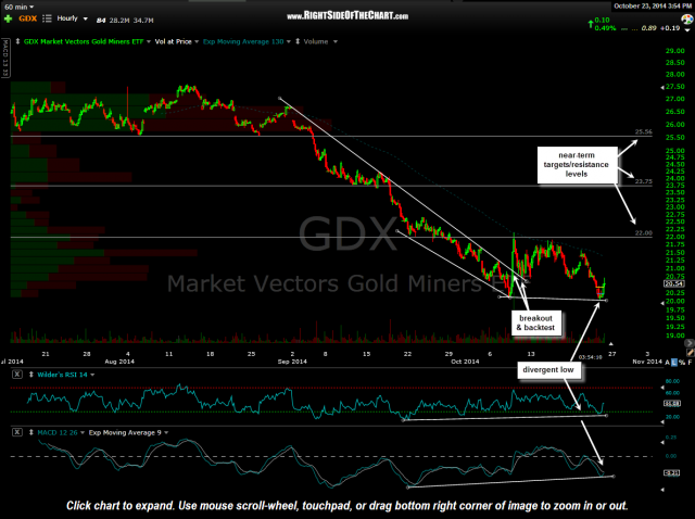 GDX 60 minute Oct 23rd