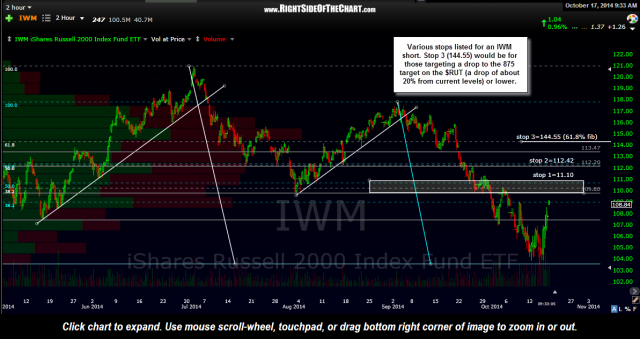 IWM 120 min Oct 17th