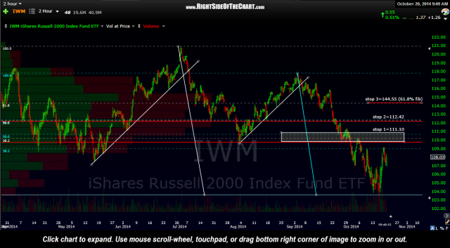 IWM 120 min Oct 20th