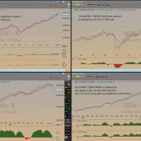 $NDX Quad Trends Oct 15th