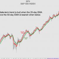$SPX 20-50 EMA intermediate trend
