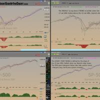 $SPX Quad Trends Oct 15th