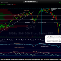 SPY 120 min Oct 20th