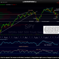 SPY 120 minute Oct 6th