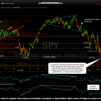 SPY 60 min Oct 10th