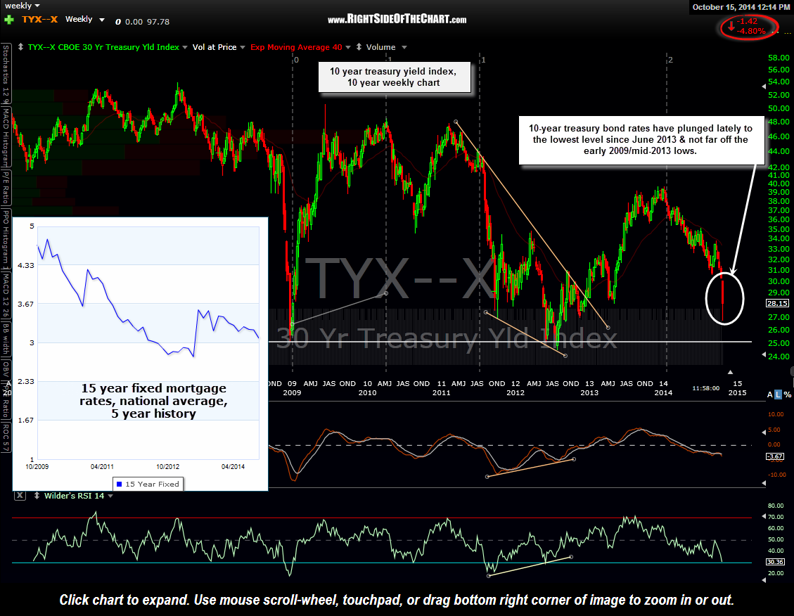 $TNX weekly +15 year mortgage rates Oct 15th
