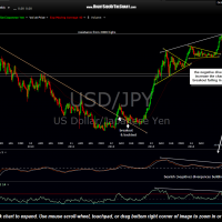 USD-JPY weekly Oct 31st