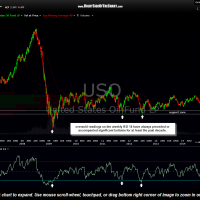 USO 10-year weekly Oct 22nd