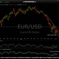 EUR-USD daily Nov 21st