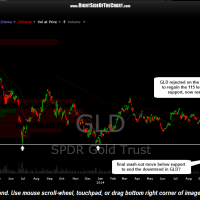 GLD daily Nov 19th