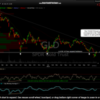 GLD daily Nov 24th
