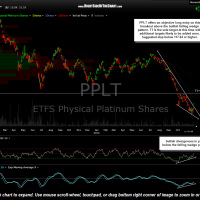 PPLT daily Nov 21st