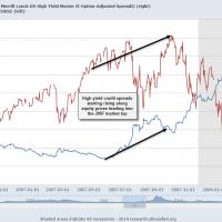 2007 Credit Spreads vs. SPX