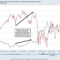 2011 Credit Spread vs. SPX