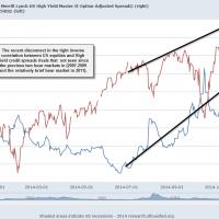 2014 Credit Spreads vs. SPX