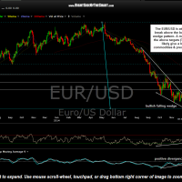 EUR-USD daily Dec 12th