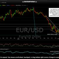 EUR-USD daily Dec 12th