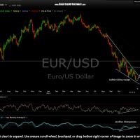 EUR-USD daily Dec 5th