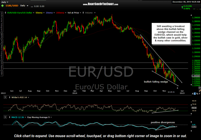 EUR-USD daily Dec 9th