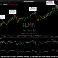 ILMN weekly Dec 2nd