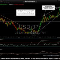 USD-JPY daily Dec 12th