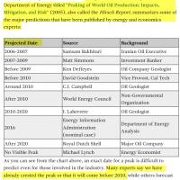 2008 Peak Oil Forecasts