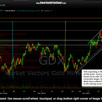 GDX 60 minute Jan 23nd