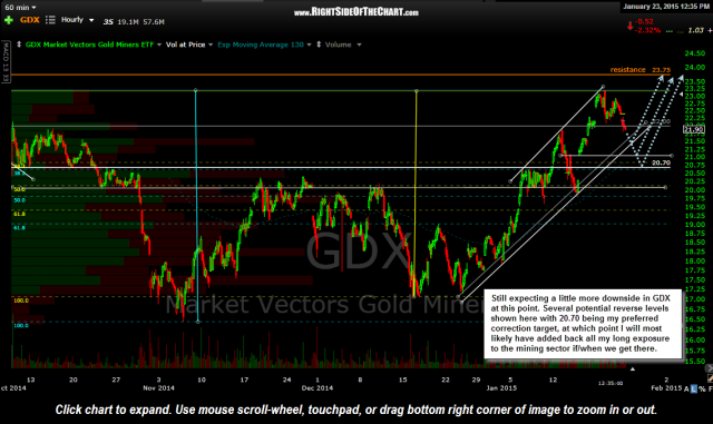 GDX 60 minute Jan 22nd