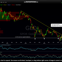 GLD 2-day Jan 12th