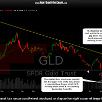 GLD daily zoom Jan 2nd