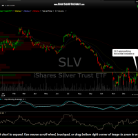 SLV daily Jan 12th