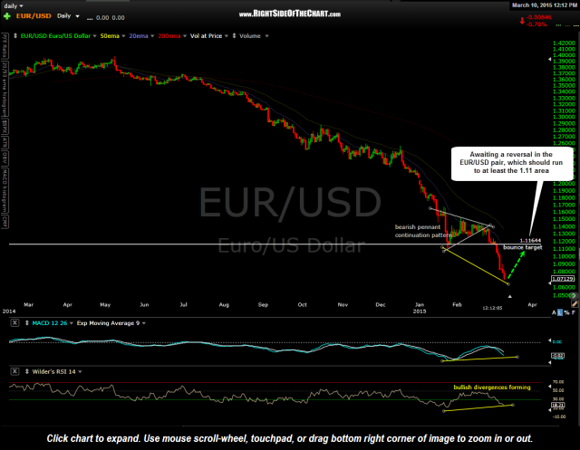 EUR-USD daily March 10th