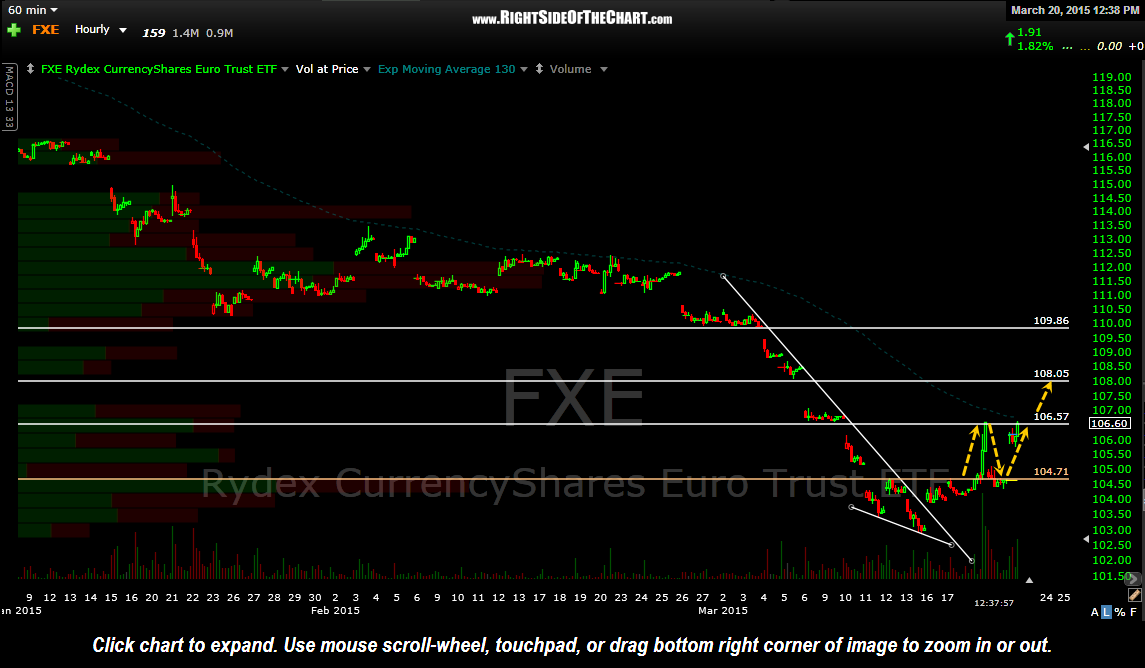 FXE 60 minute March 20th