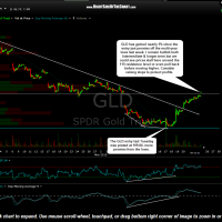 GLD 30 minute March 25th
