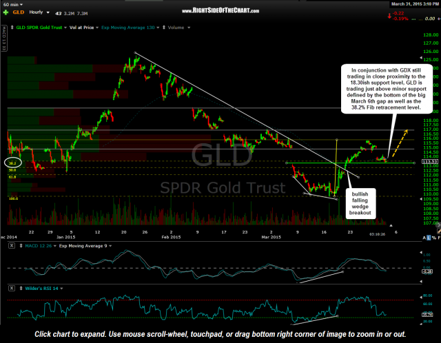 GLD 60 minute March 31st