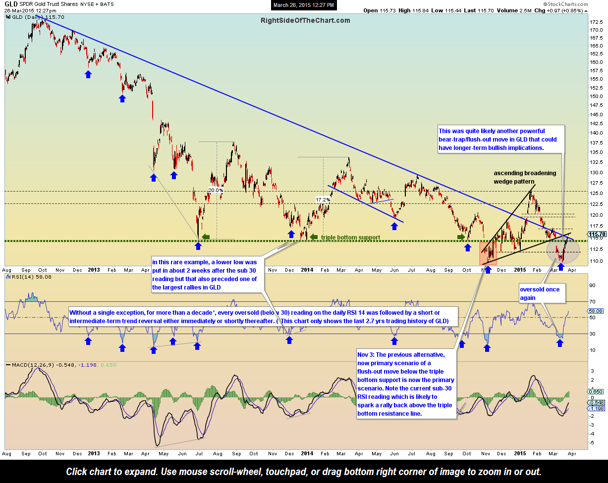GLD daily March 26th