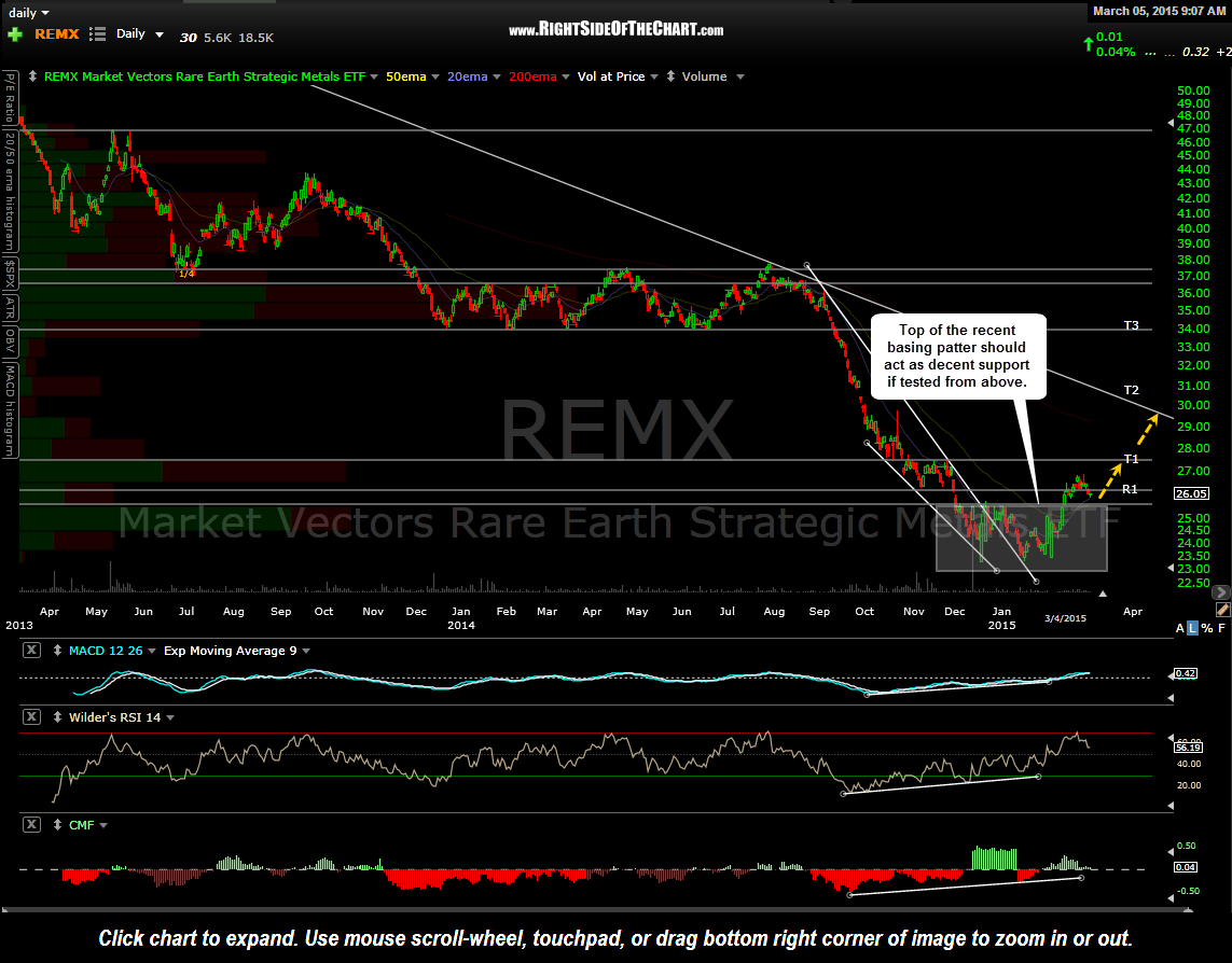 REMX daily March 5th