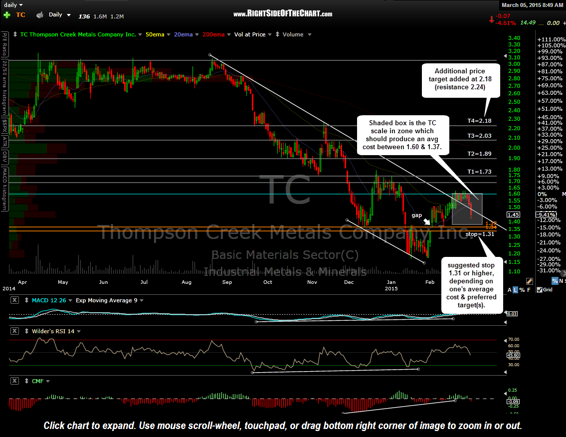 TC daily March 5th