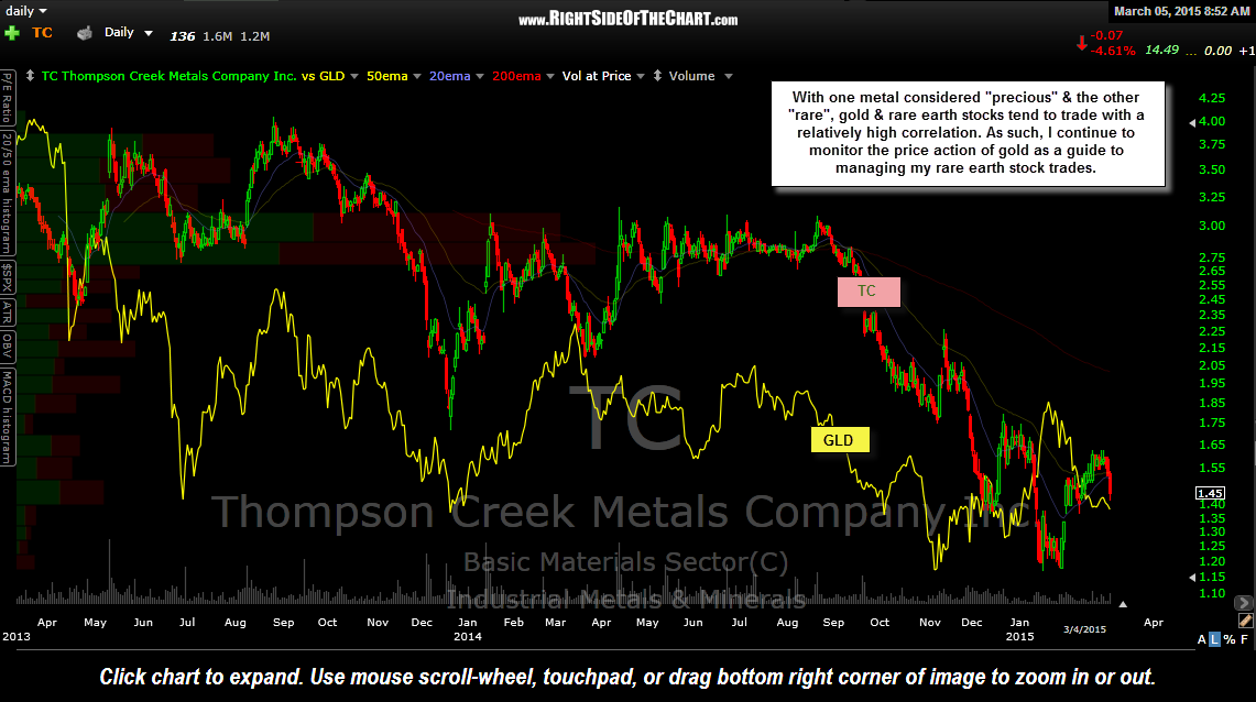 TC vs. GLD