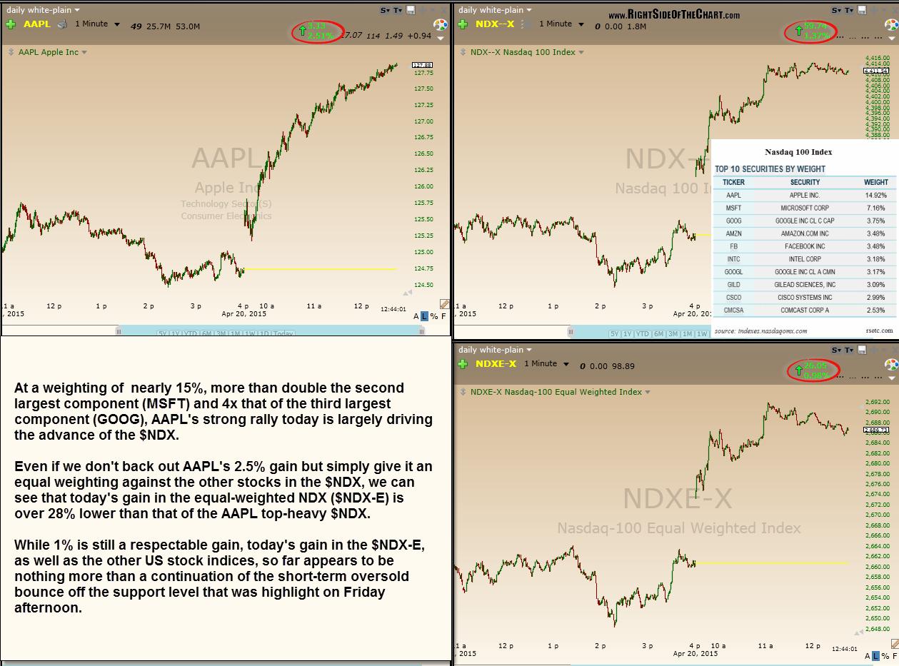 AAPL, $NDX & $NDX-E April 20th