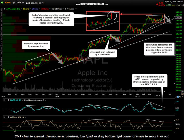 AAPL daily April 28th