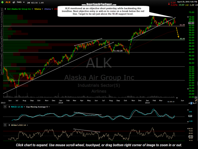 ALK daily April 29th