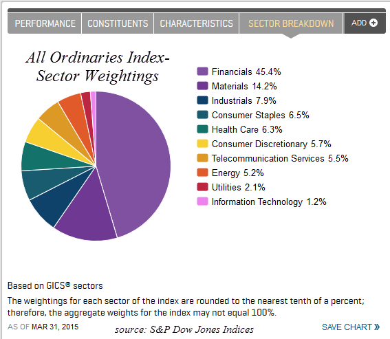 Ordinaries Sector Weightings