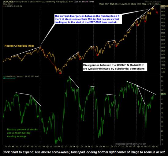 $COMP stocks above 200 dma