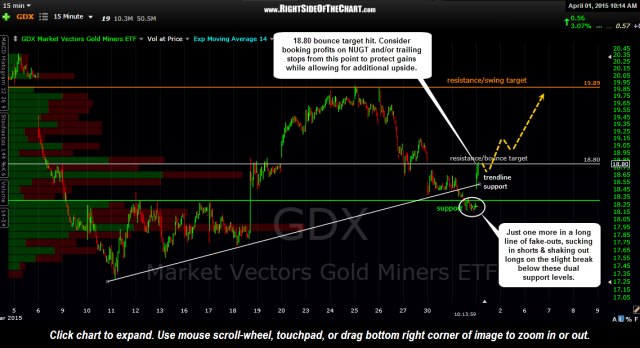 GDX 15 minute April 1st
